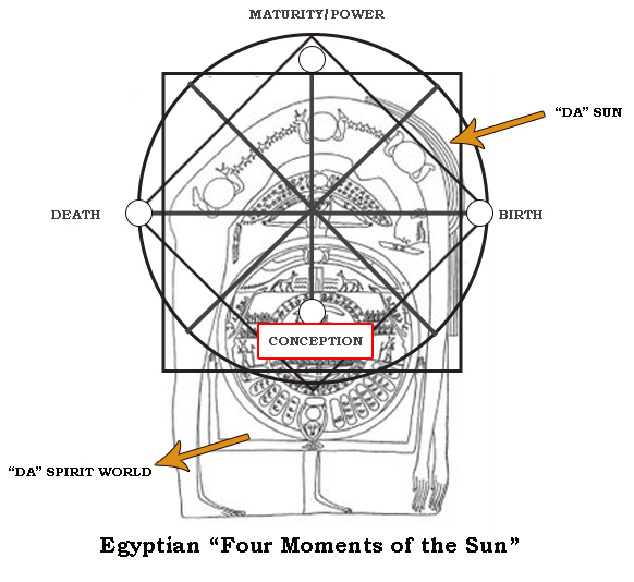 four moments of the sun